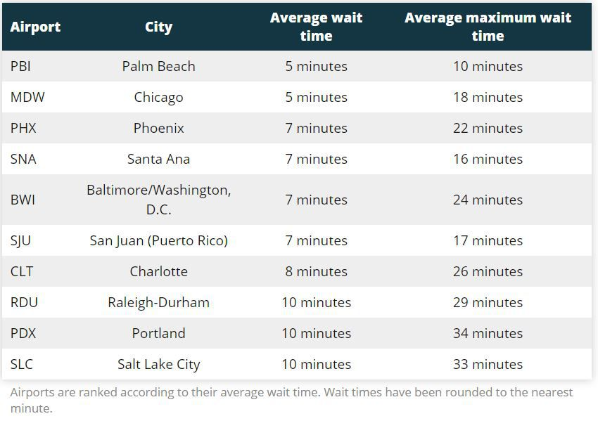 fastest airports in the us Chicago Glasnik